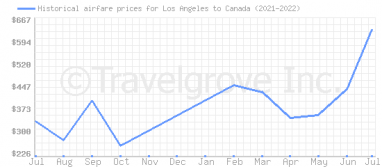 Price overview for flights from Los Angeles to Canada