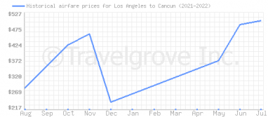 Price overview for flights from Los Angeles to Cancun