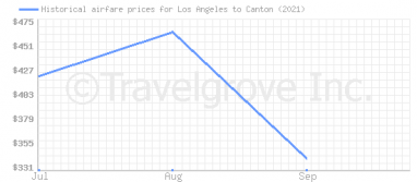 Price overview for flights from Los Angeles to Canton