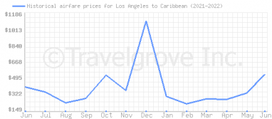 Price overview for flights from Los Angeles to Caribbean