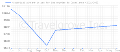 Price overview for flights from Los Angeles to Casablanca