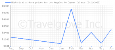 Price overview for flights from Los Angeles to Cayman Islands