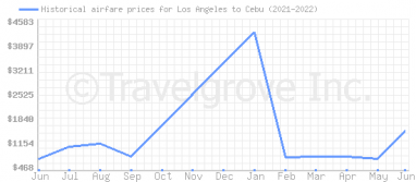 Price overview for flights from Los Angeles to Cebu