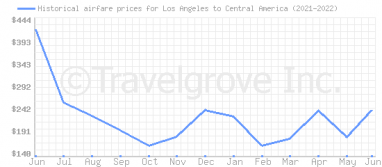 Price overview for flights from Los Angeles to Central America