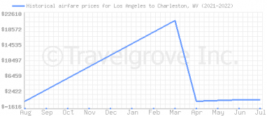 Price overview for flights from Los Angeles to Charleston, WV