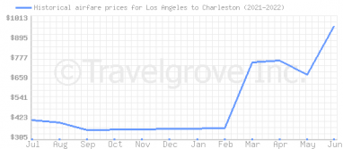 Price overview for flights from Los Angeles to Charleston