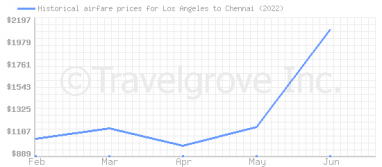 Price overview for flights from Los Angeles to Chennai