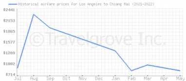 Price overview for flights from Los Angeles to Chiang Mai