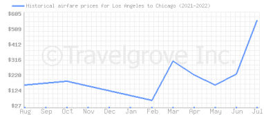 Price overview for flights from Los Angeles to Chicago