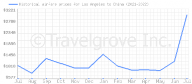 Price overview for flights from Los Angeles to China