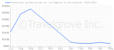 Price overview for flights from Los Angeles to Christchurch