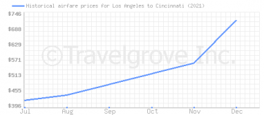 Price overview for flights from Los Angeles to Cincinnati