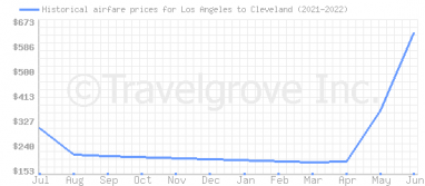 Price overview for flights from Los Angeles to Cleveland