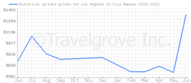 Price overview for flights from Los Angeles to Cluj Napoca