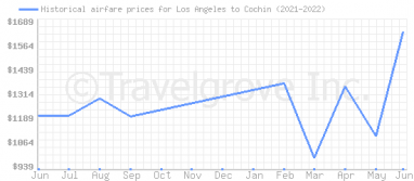 Price overview for flights from Los Angeles to Cochin