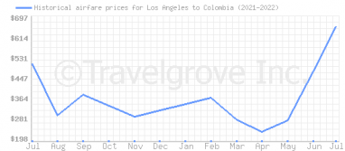 Price overview for flights from Los Angeles to Colombia
