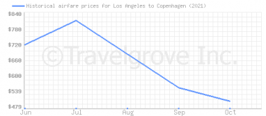 Price overview for flights from Los Angeles to Copenhagen