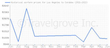 Price overview for flights from Los Angeles to Cordoba