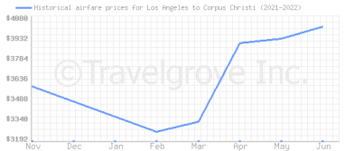Price overview for flights from Los Angeles to Corpus Christi