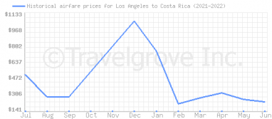 Price overview for flights from Los Angeles to Costa Rica