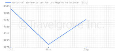 Price overview for flights from Los Angeles to Culiacan