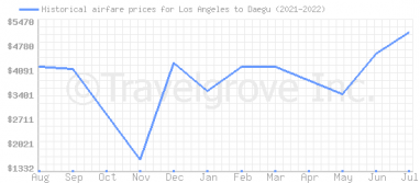 Price overview for flights from Los Angeles to Daegu