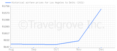 Price overview for flights from Los Angeles to Delhi