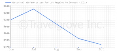 Price overview for flights from Los Angeles to Denmark