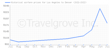 Price overview for flights from Los Angeles to Denver