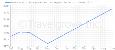 Price overview for flights from Los Angeles to Detroit
