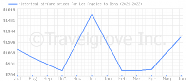 Price overview for flights from Los Angeles to Doha