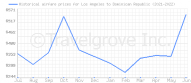 Price overview for flights from Los Angeles to Dominican Republic
