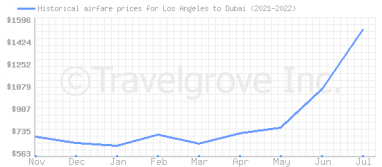 Price overview for flights from Los Angeles to Dubai