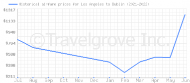 Price overview for flights from Los Angeles to Dublin