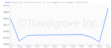 Price overview for flights from Los Angeles to Ecuador