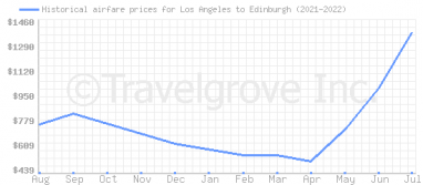 Price overview for flights from Los Angeles to Edinburgh