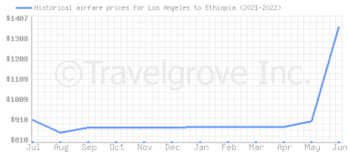 Price overview for flights from Los Angeles to Ethiopia