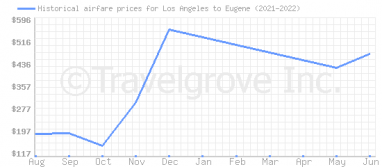 Price overview for flights from Los Angeles to Eugene