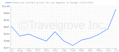 Price overview for flights from Los Angeles to Europe