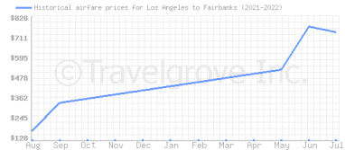 Price overview for flights from Los Angeles to Fairbanks