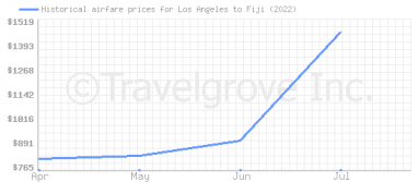 Price overview for flights from Los Angeles to Fiji