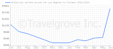 Price overview for flights from Los Angeles to Finland