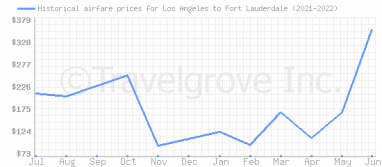 Price overview for flights from Los Angeles to Fort Lauderdale