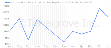 Price overview for flights from Los Angeles to Fort Worth
