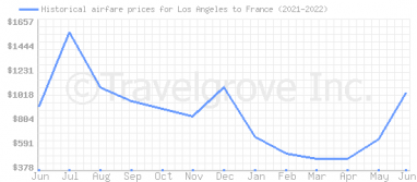 Price overview for flights from Los Angeles to France
