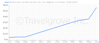 Price overview for flights from Los Angeles to Fresno