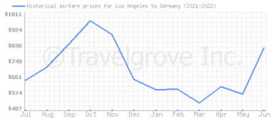 Price overview for flights from Los Angeles to Germany
