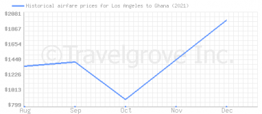 Price overview for flights from Los Angeles to Ghana