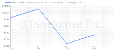 Price overview for flights from Los Angeles to Glasgow
