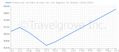 Price overview for flights from Los Angeles to Greece